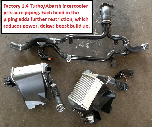 Forge Intercooler Kit 2012 Fiat 500 Abarth Turbo